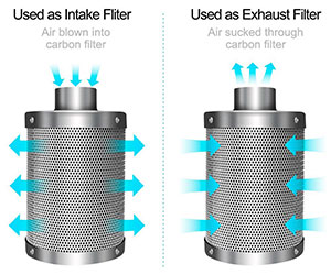 Preparation of the Carbon Filter